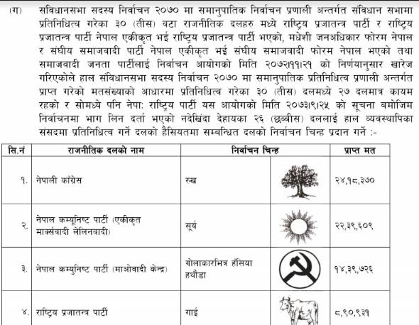 स्थानीय चुनावमा कुन पार्टीको चुनाव चिन्ह कति नम्बरमा ? (सूचिसहित)